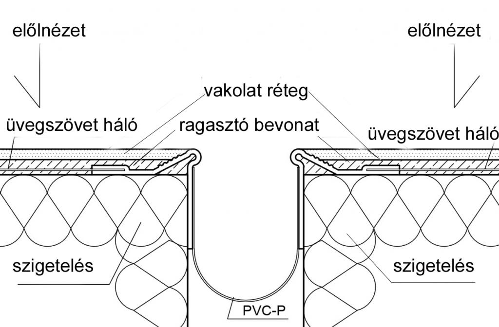 hálós meződilatációs profil alaklmazása
